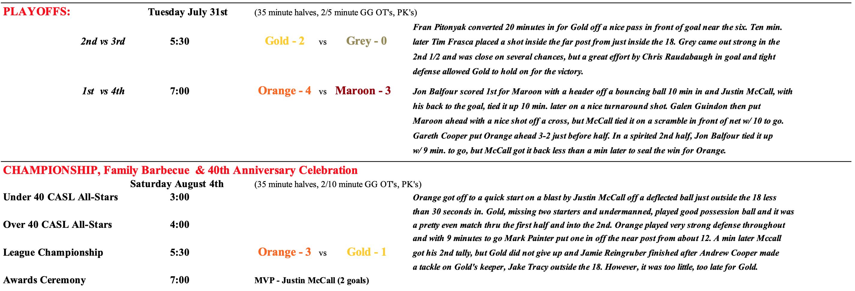2012 Playoff Recap